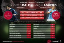 Nissans_Engineers_of_Excitement_Gareth_Bale_and_Sergio_Aguero